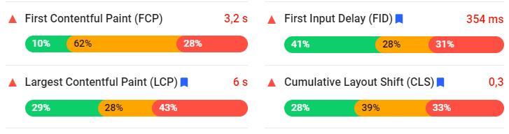 Apresentação das métricas de performance no PageSpeed inisghts