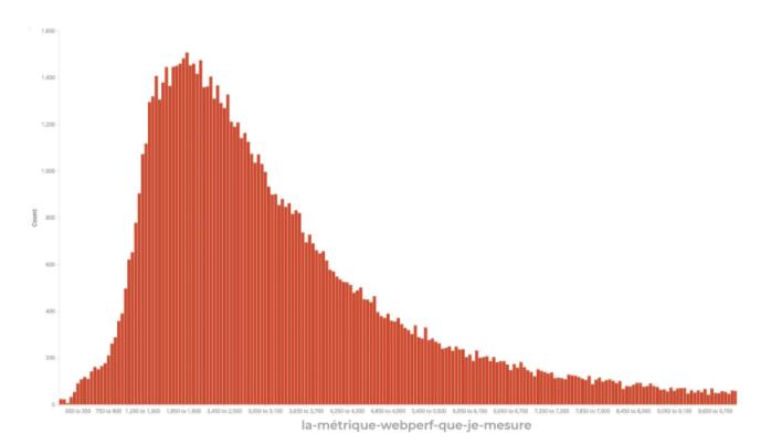 Print Histograma com exemplo de métricas de performance de uma página