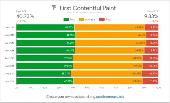 CrUx Report Visualização