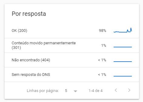 Resposta HTTP search console crawl status
