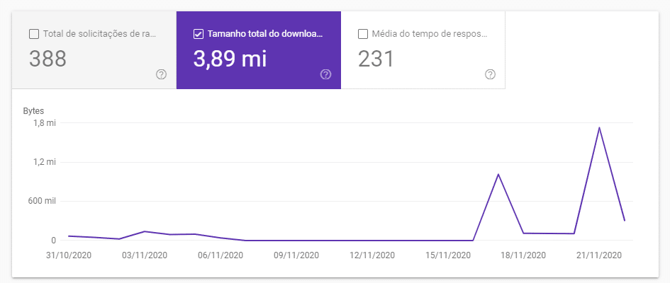 Tamanho total do download em bytes (Total download size)