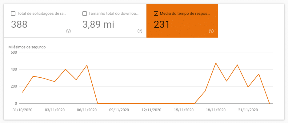Tempo de respsota médio dos site crawl report search console