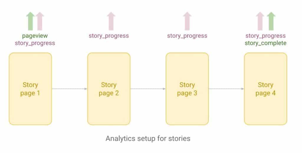 eventos GA Google Web Stories