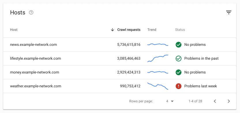 hosts exemplo estatísticas de rastreamento