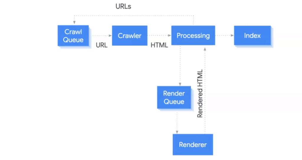 processo de indexação do Google