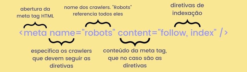 meta name robots content follow, index. Meta - abertura da meta tag HTML. Name - especifica os crawlers que devem seguir as diretivas. Robots - nome dos crawlers. Robots referencia todos eles. Content -conteúdo da meta