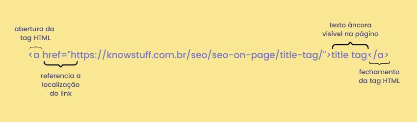 a é a abertura da tag HTML. href referencia o local onde vai o link. Após isso vem a parte visível na página, chamada de texto âncora. Por fim, o fechamento da tag a