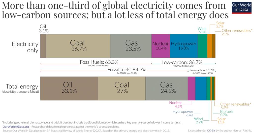 Gráfico da distribuição de eletricidade e energia por fonte geradora