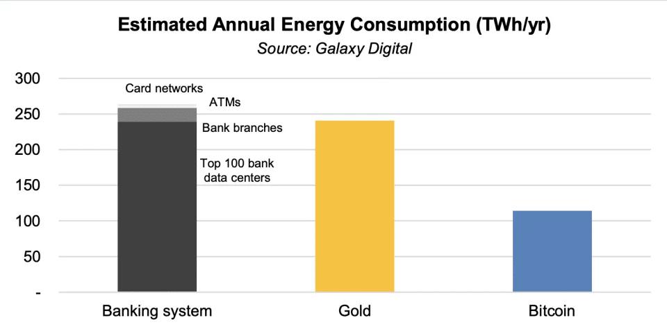 Gráfico de comparativo do consumo de energia entre Bitcoin Ouro e Sistemas Bancários