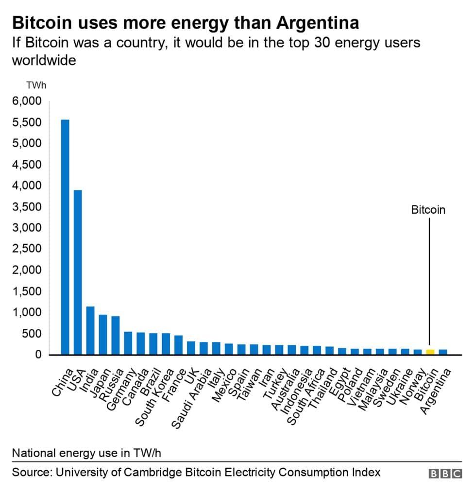 Gráfico de consumo de eletricidade, comparando países e o Bitcoin
