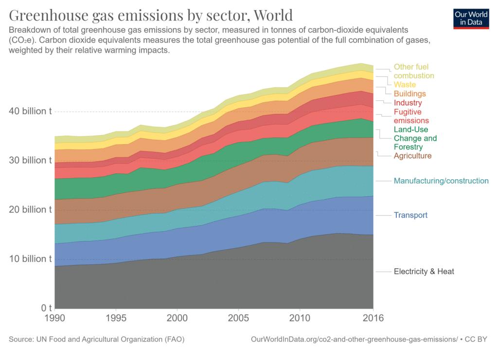 Gráfico empilhado da evolução da emissão de carbono mundial por setor