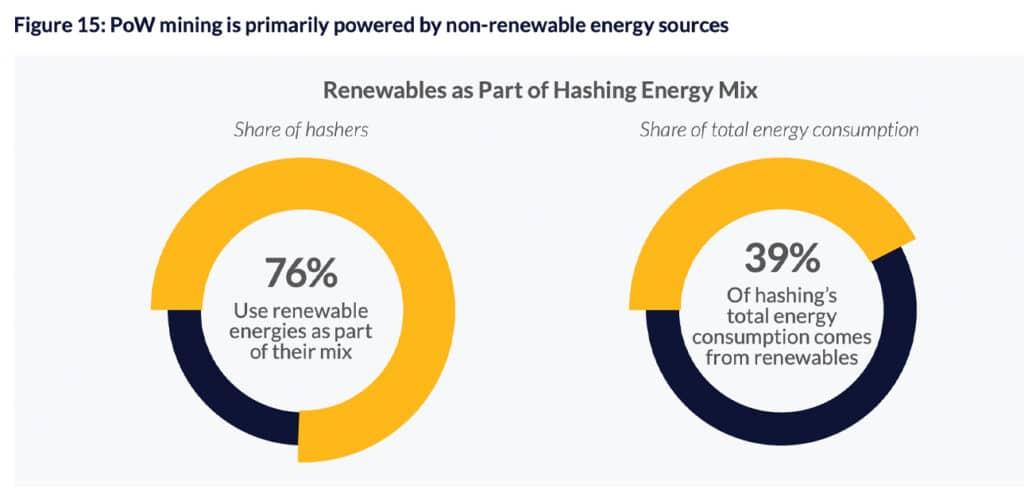 Percentual de energias renováveis como parte do mix de energia para mineração