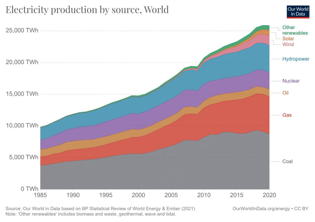 Mix de produção de eletricidade ao longo dos anos, até 2020
